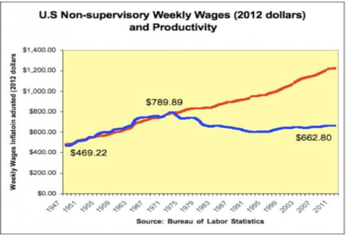 Weekly Wages and Productivity Chart