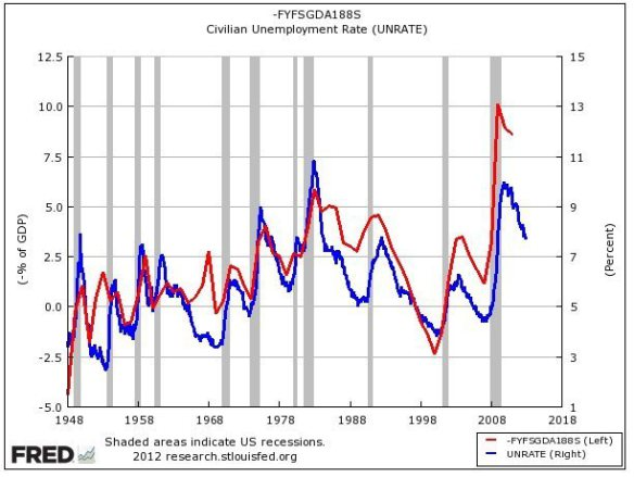 Unemployment vs. GDP chart