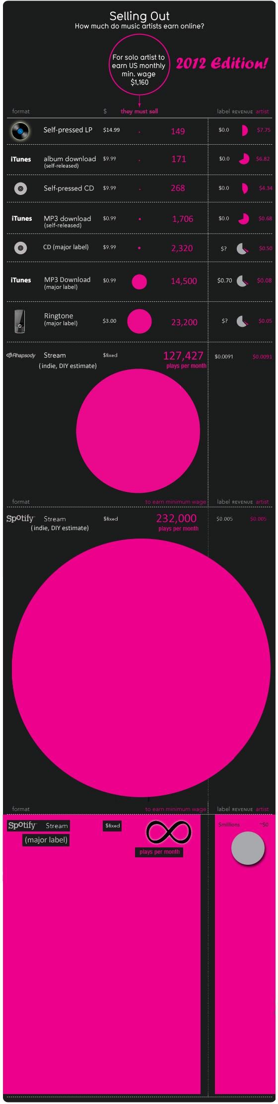 How much do artist earn online?
