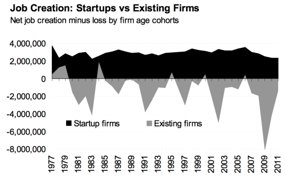 Job Creation: Startups vs Existing Firms