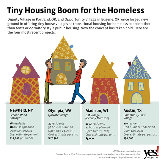 Tiny Housing Boom for the Homeless