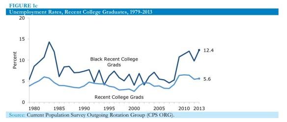 Unemployment rates recent college graduates