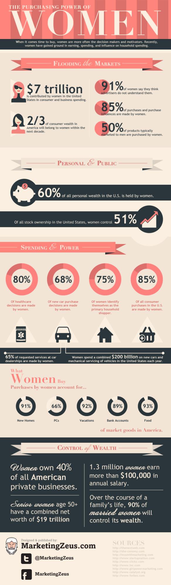 Women purchasing power infographic spending