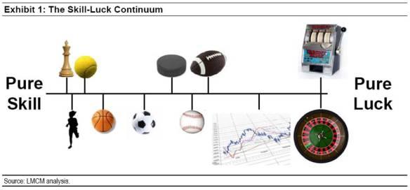 Skill-luck continuum