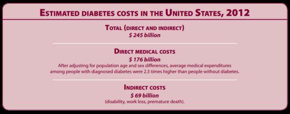 Diabetes Cost