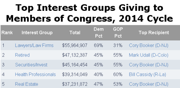 Congress Interest Groups