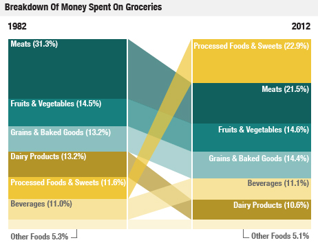 Breakdown of money spent on groceries
