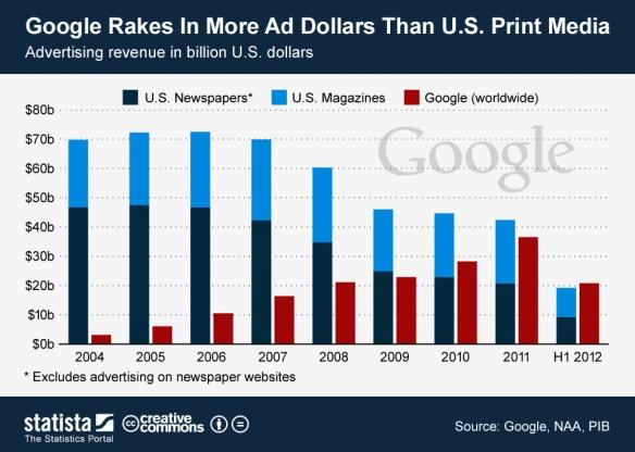 Google vs Print