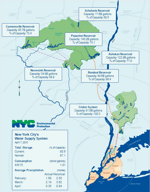 NYC Water Supply
