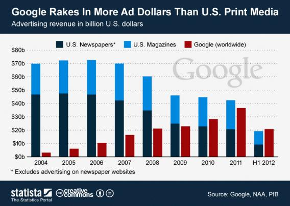 In the first six months of 2012, Google raked in more ad revenue than U.S. print newspapers and magazines combined.