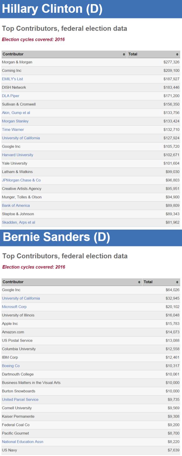 Hillary Clinton versus Bernie Sanders donors