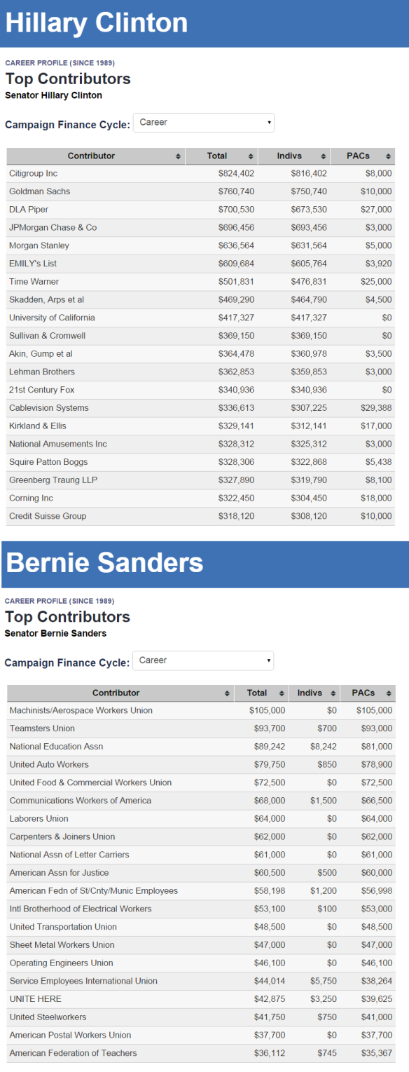 Clinton and Sanders Top Donors