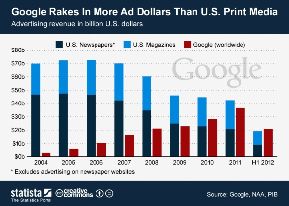 ChartOfTheDay_709_Google_s_ad_revenue_since_2004_n