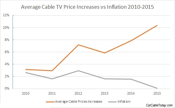 Cable Price Increase