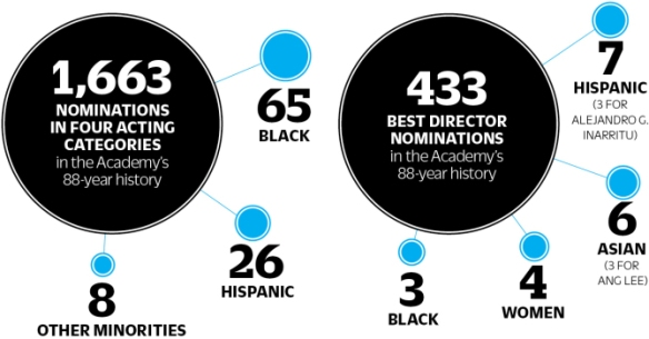 Academy Award nominations by race historically