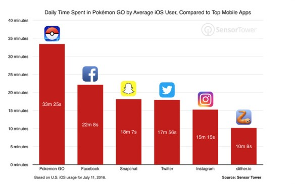 Daily time spent in Pokemon GO