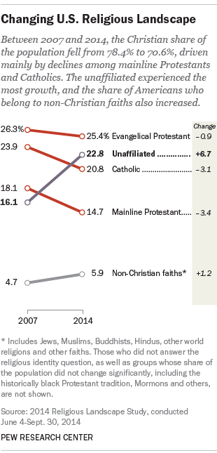 America's Changing Religious Landscape (graph)