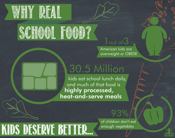 Why Real School Food?