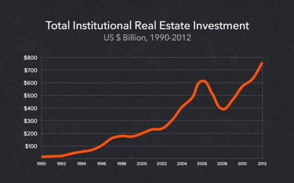 Institutional Real Estate Investment