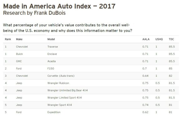 Made in America Index