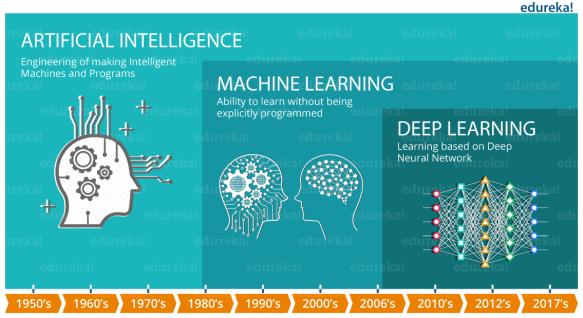 Artificial Intelligence, Machine Learning, and Deep Learning