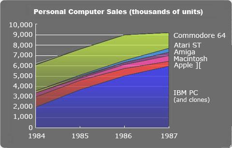 Computer sales 1984-1987