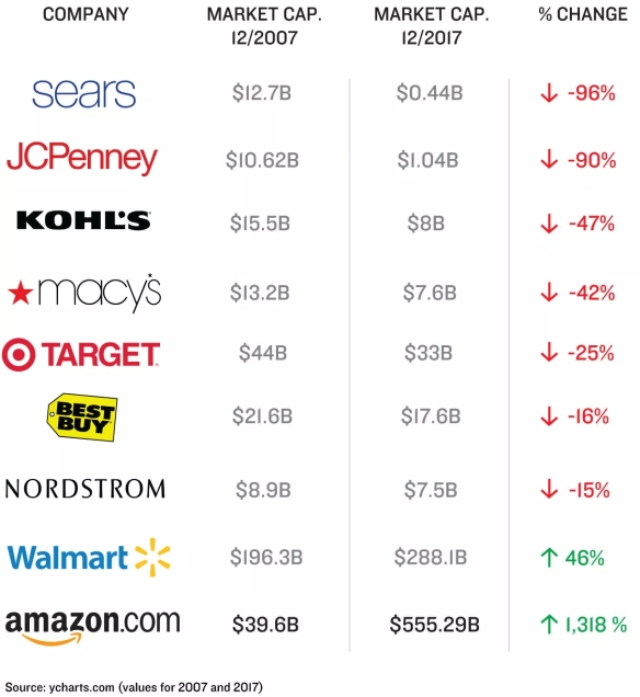 Amazon vs other retailers