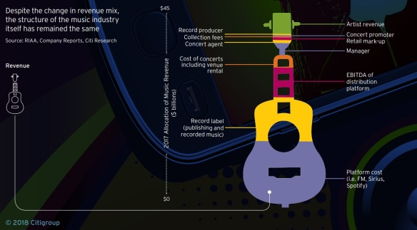 music revenue distribution