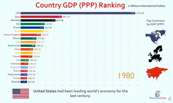 World GDP in 1980