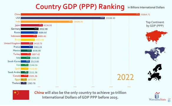 World GDP in 2022